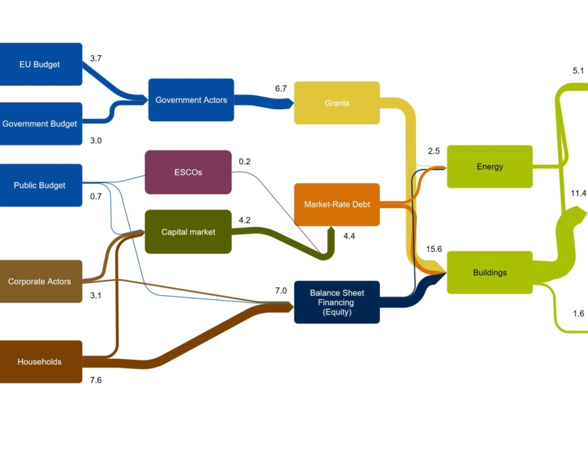 The 2017 Climate and Energy Investment Map for Czechia