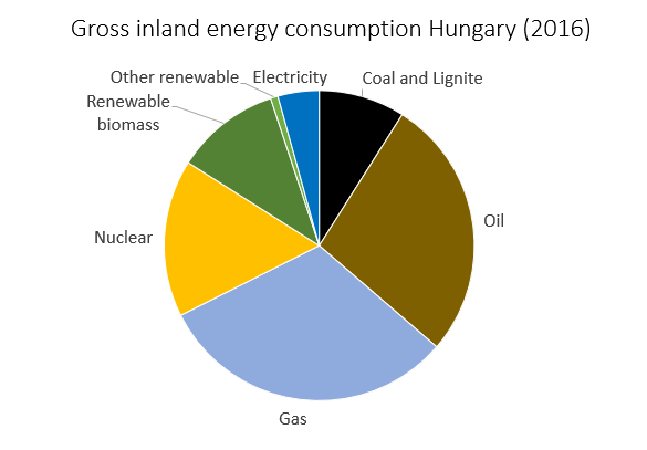 Overview Hungarian energy mix