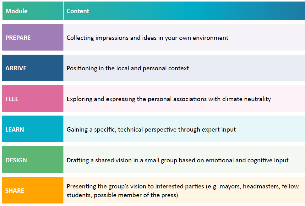 The image gives an overview over the six modules of the Vision Workshop