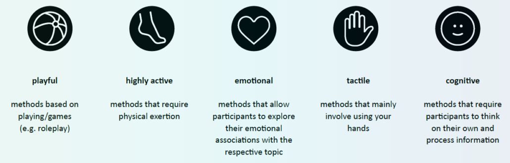 Overview over categories of methods for vision workshop