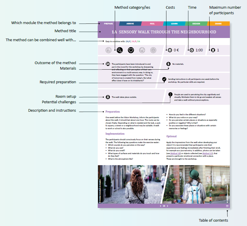 Vision Workshop method profiles contain information on e.g. costs, time needed, necessary preparations.