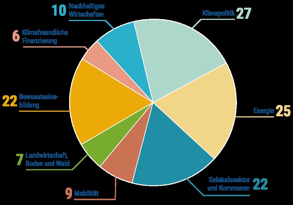 Grafik Projekte nach Themen der EUKI