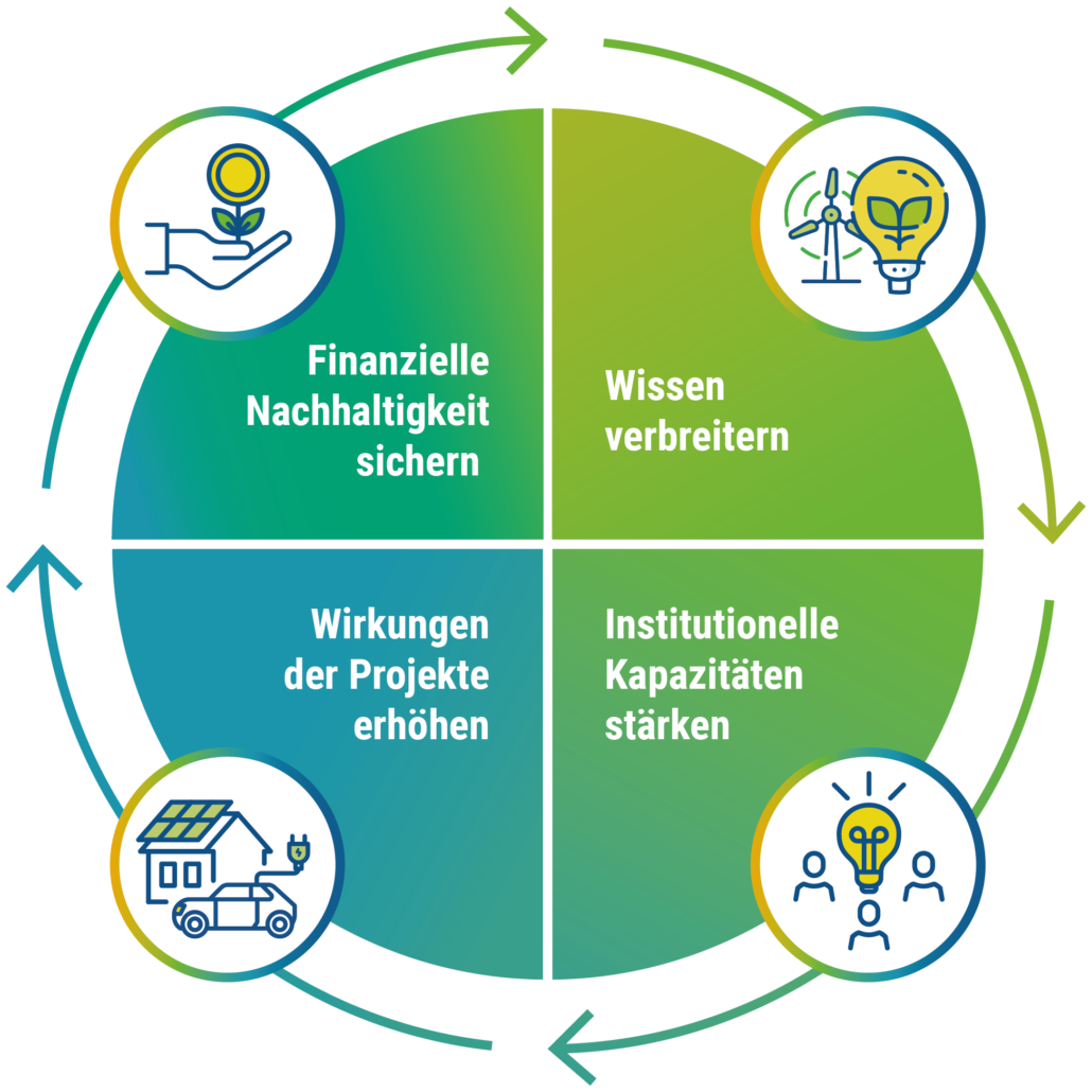 Grafik: Die vier Ziele der EUKI Academy
