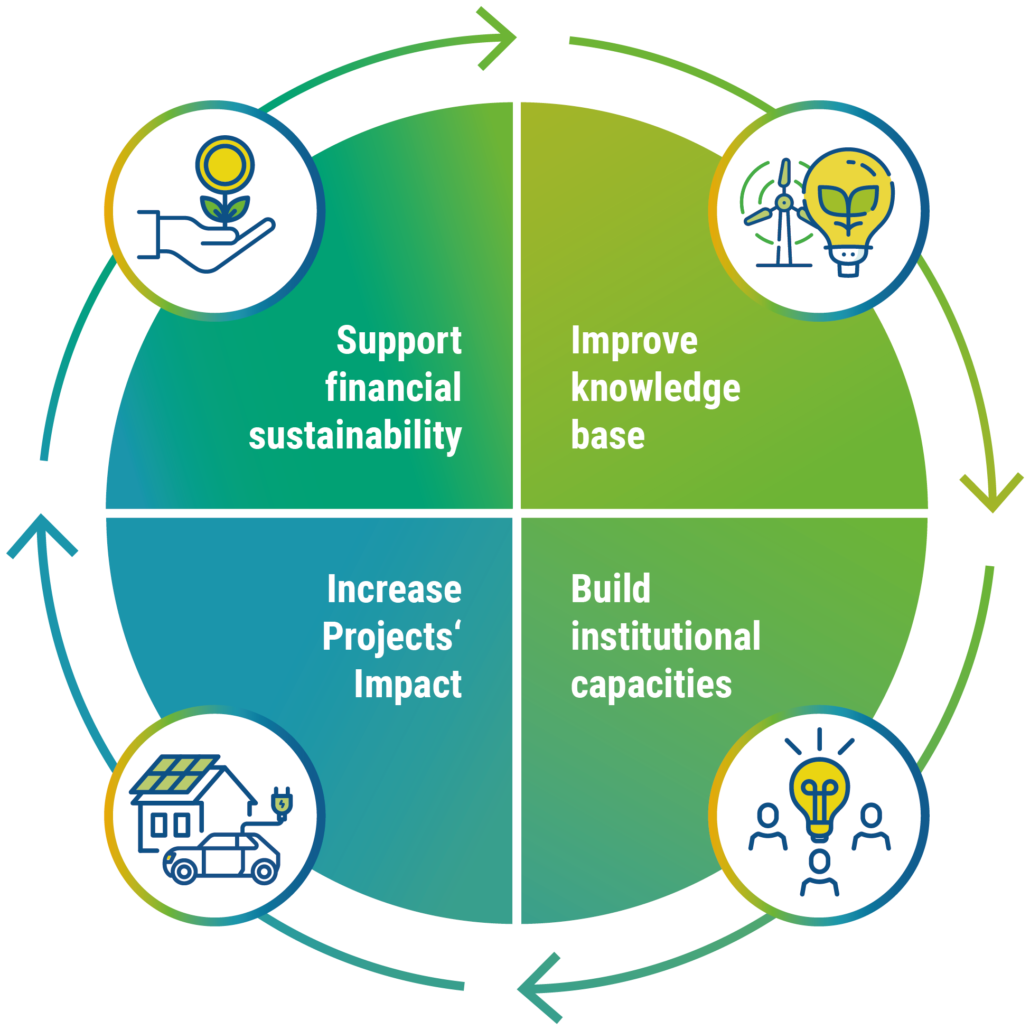 Figure: The four goals of the EUKI Academy